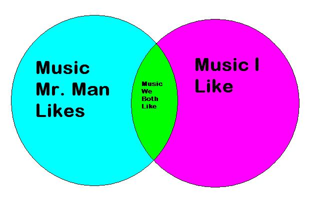 (Oh yeah, I drew this stellar Venn diagram. Who needs Photoshop when you have Paint?)