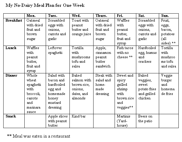 My non-dairy meal plan for one week.
